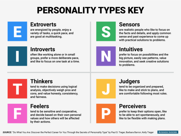 Image result for myers briggs