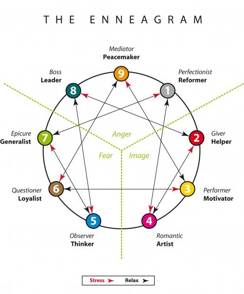 Jay Medenwaldt: The Enneagram, Science, and Christianity - Part 1